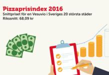 Pizzapreise in Schweden